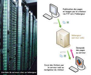 serveur siteweb